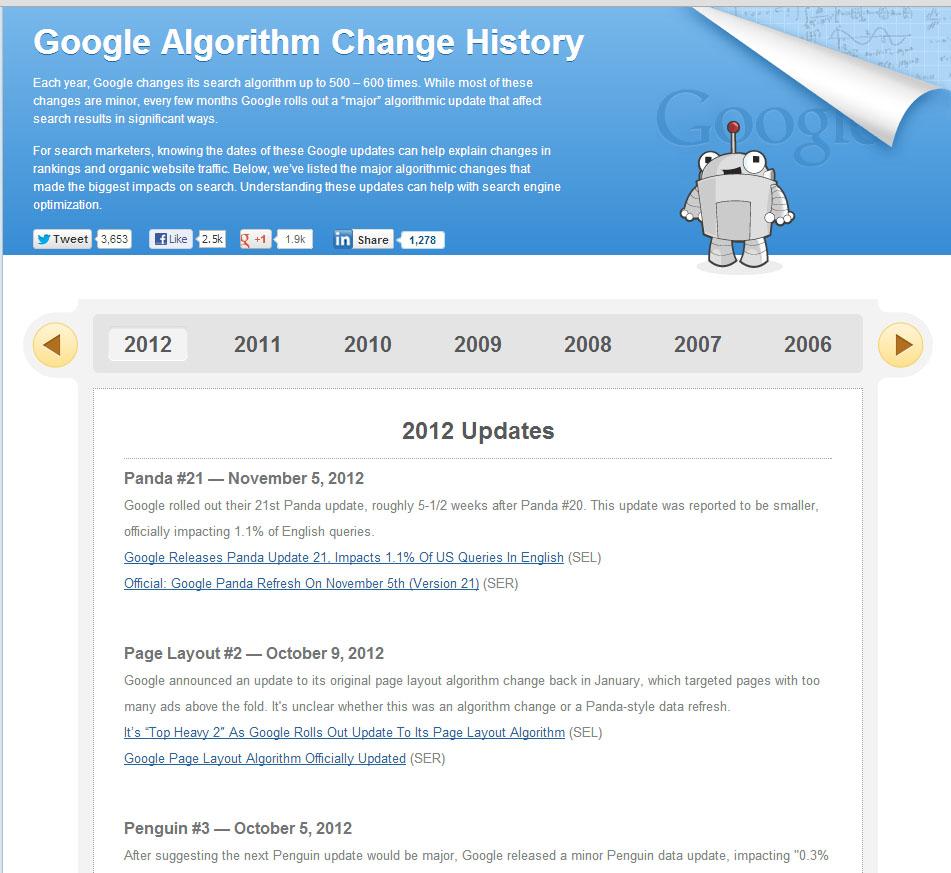 Les changements de l'algorithme de google